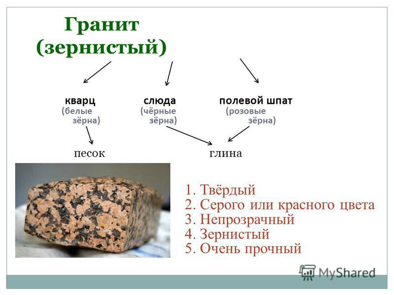 Гранит (зернистый) кварц слюда полевой шпат (белые(чёрные (розовые зёрна) зёрна) зёрна) 1. Твёрдый 2. Серого или красного цвета 3. Непрозрачный 4. Зернистый 5. Очень прочный песок глина