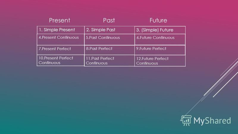 2. Simple Past1. Simple Present 3. (Simple) Future 4.Present Continuous 7.Present Perfect Present Past Future 10.Present Perfect Continuous 11.Past Perfect Continuous 12.Future Perfect Continuous 8.Past Perfect9.Future Perfect 5.Past Continuous6.Futu