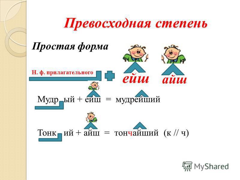 Превосходная степень Простая форма Н. ф. прилагательного ейш айш Мудр ый + ейш = мудрейший Тонк ий + айш = тончайший (к // ч)