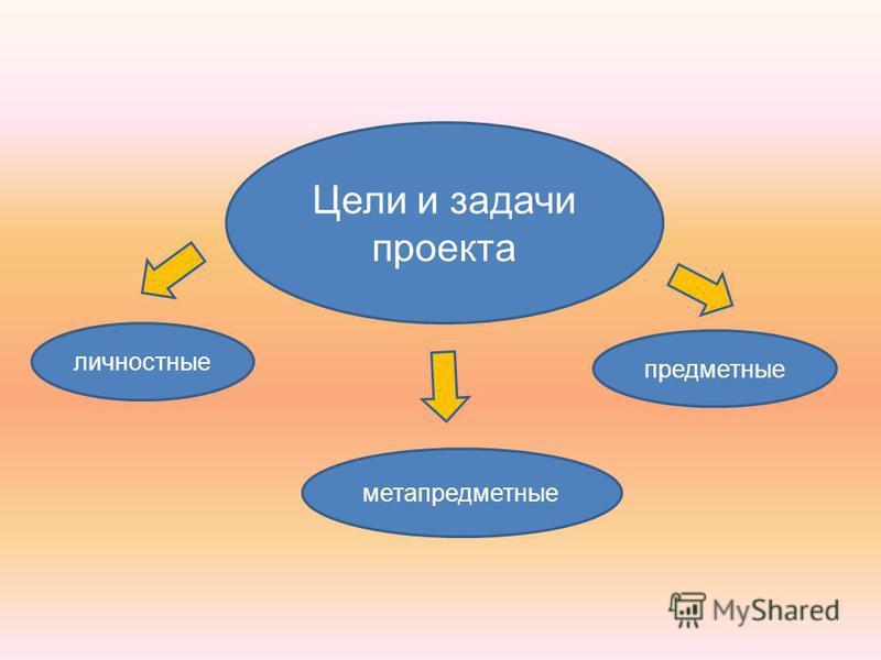 Цели и задачи проекта личностные метапредметные предметные
