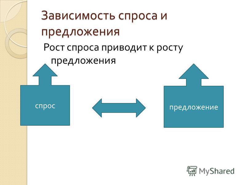 Зависимость спроса и предложения Рост спроса приводит к росту предложения спрос предложение