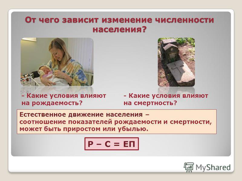 От чего зависит изменение численности населения? - Какие условия влияют на рождаемость? - Какие условия влияют на смертность? Естественное движение населения – соотношение показателей рождаемости и смертности, может быть приростом или убылью. Р – С =