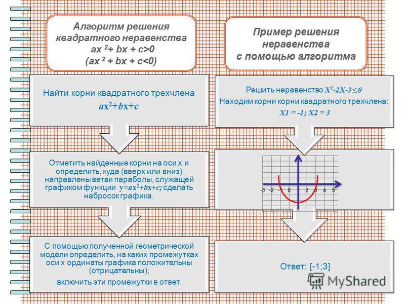 Ответ: [-1;3]. С помощью полученной геометрической модели определить, на каких промежутках оси х ординаты графика положительны (отрицательны); включить эти промежутки в ответ. Отметить найденные корни на оси х и определить, куда (вверх или вниз) напр