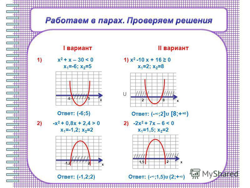 I вариантII вариант 1) x 2 + x – 30 < 0 x 1 =-6; x 2 =5 Ответ: (-6;5) 1) x 2 -10 x + 16 0 x 1 =2; x 2 =8 Ответ: (-;2 ] [8;+) 2) -x 2 + 0,8x + 2,4 > 0 x 1 =-1,2; x 2 =2 Ответ: (-1,2;2) 2) -2x 2 + 7x – 6 < 0 x 1 =1,5; x 2 =2 Ответ: (-;1,5 ) (2;+) х х х