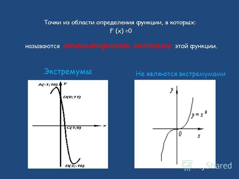 Точки из области определения функции, в которых: f (x) =0 Экстремумы Не являются экстремумами