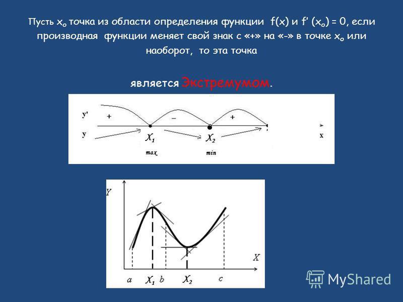 Пусть x о точка из области определения функции f(x) и f (x о ) = 0, если производная функции меняет свой знак с «+» на «-» в точке x о или наоборот, то эта точка является Экстремумом. Х1Х1 Х2Х2 Х1Х1 max Х2Х2 min