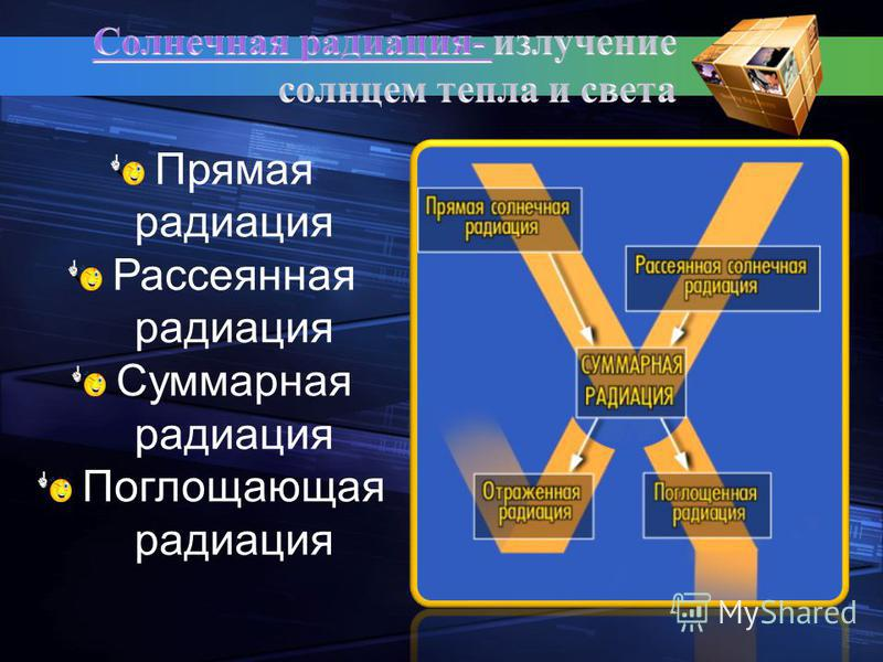 Прямая радиация Рассеянная радиация Суммарная радиация Поглощающая радиация