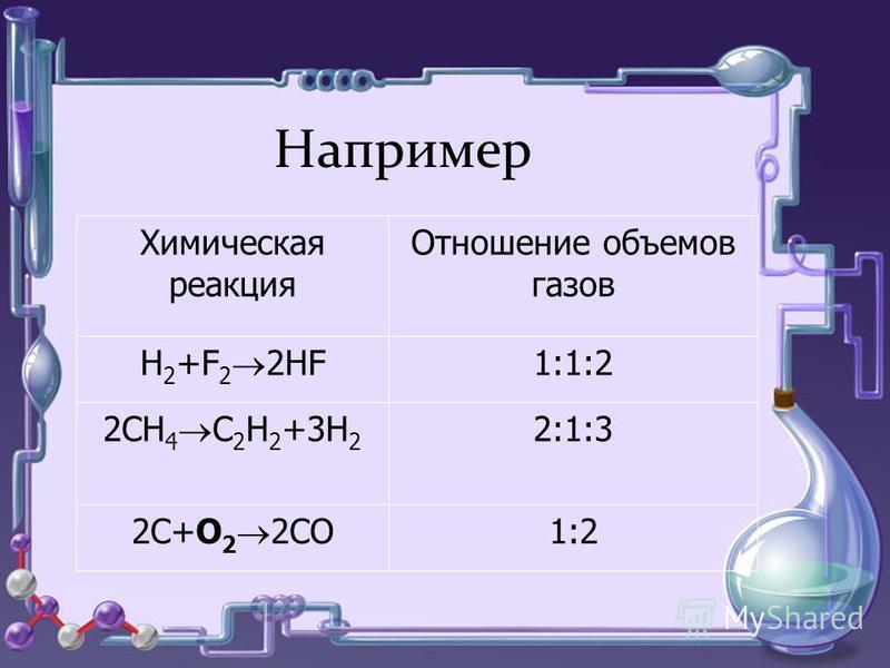 Химическая реакция Отношение объемов газов Н 2 +Cl 2 2HCl 1:1:2 2CH 4 C 2 H 2 +3H 2 2:1:3 2C+O 2 2CO 1:2 Например Химическая реакция Отношение объемов газов Н 2 +F 2 2HF 1:1:2 2CH 4 C 2 H 2 +3H 2 2:1:3 2C+O 2 2CO 1:2