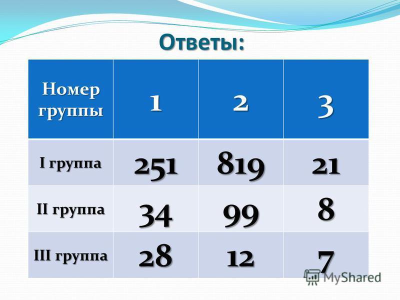 Ответы: Номер группы 123 I группа 25181921 II группа 34998 III группа 28127