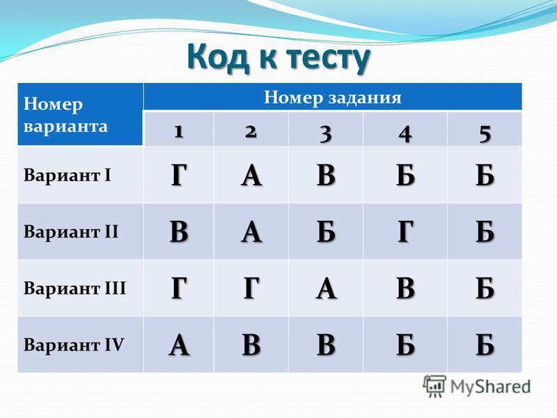 Код к тесту Номер варианта Номер задания 12345 Вариант IГАВББ Вариант IIВАБГБ Вариант IIIГГАВБ Вариант IVАВВББ