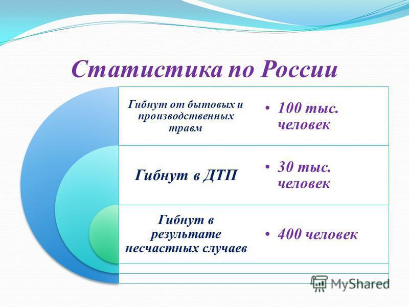 Статистика по России Гибнут от бытовых и производственных травм Гибнут в ДТП Гибнут в результате несчастных случаев 100 тыс. человек 30 тыс. человек 400 человек