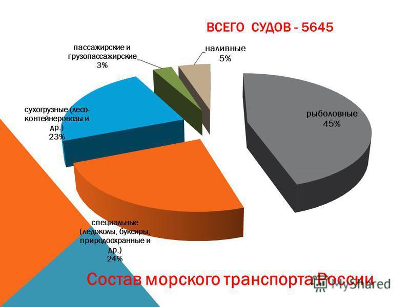 ВСЕГО СУДОВ - 5645 Состав морского транспорта России