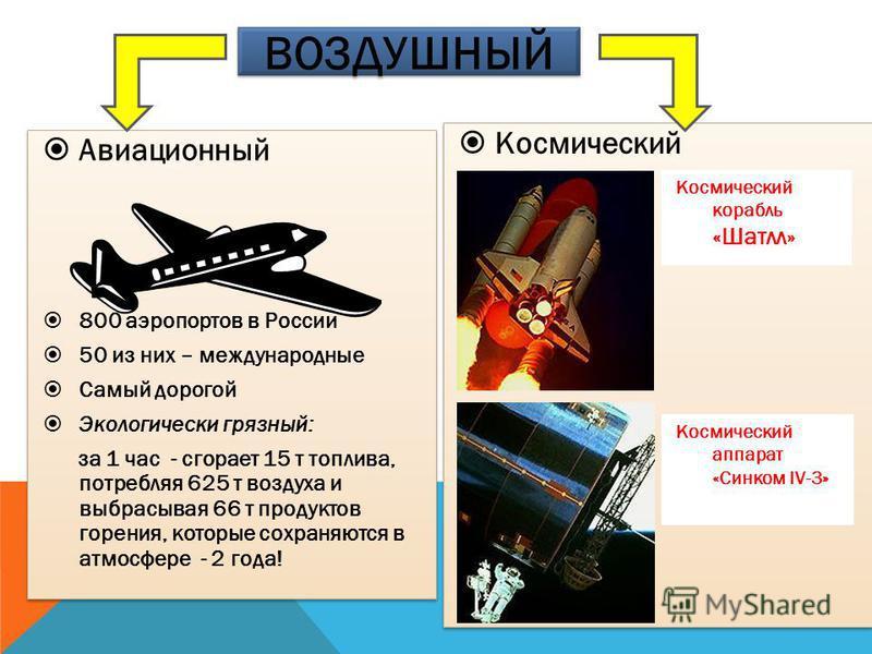 Авиационный 800 аэропортов в России 50 из них – международные Самый дорогой Экологически грязный: за 1 час - сгорает 15 т топлива, потребляя 625 т воздуха и выбрасывая 66 т продуктов горения, которые сохраняются в атмосфере - 2 года! Авиационный 800