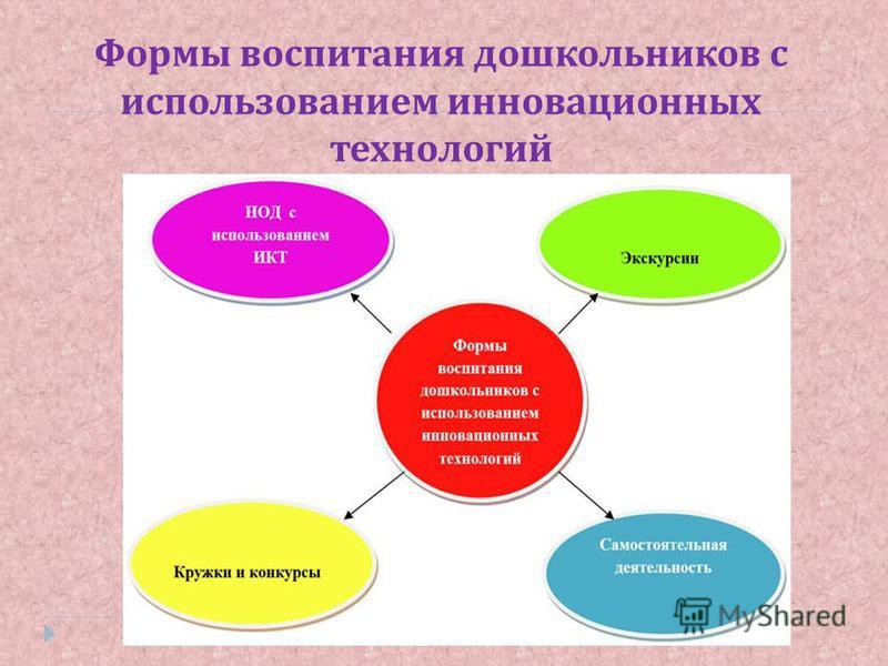 Формы воспитания дошкольников с использованием инновационных технологий