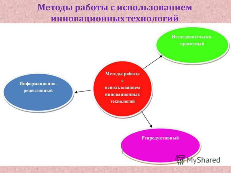 Методы работы с использованием инновационных технологий