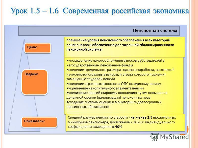Урок 1.5 – 1.6 Современная российская экономика Пенсионная система Цель: Задачи: Показатели: повышение уровня пенсионного обеспечения всех категорий пенсионеров и обеспечение долгосрочной сбалансированности пенсионной системы упорядочение налогооблож