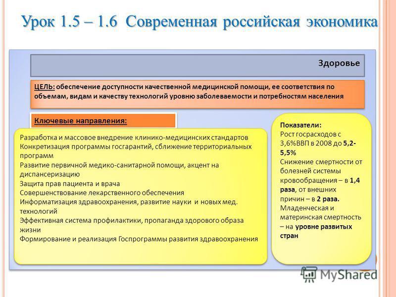 Урок 1.5 – 1.6 Современная российская экономика Здоровье ЦЕЛЬ: обеспечение доступности качественной медицинской помощи, ее соответствия по объемам, видам и качеству технологий уровню заболеваемости и потребностям населения Ключевые направления: Разра
