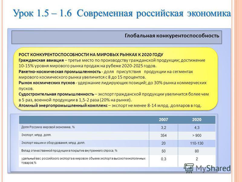Урок 1.5 – 1.6 Современная российская экономика Глобальная конкурентоспособность РОСТ КОНКУРЕНТОСПОСОБНОСТИ НА МИРОВЫХ РЫНКАХ К 2020 ГОДУ Гражданская авиация – третье место по производству гражданской продукции; достижение 10-15% уровня мирового рынк