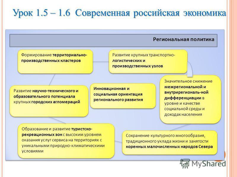 Урок 1.5 – 1.6 Современная российская экономика Региональная политика Инновационная и социальная ориентация регионального развития Формирование территориально- производственных кластеров Развитие научно-технического и образовательного потенциала круп