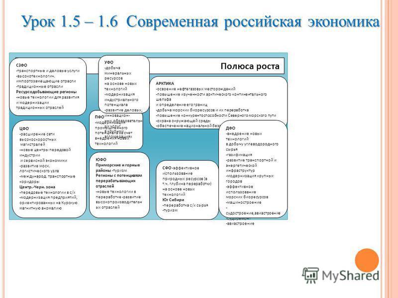 Урок 1.5 – 1.6 Современная российская экономика Полюса роста СЗФО -транспортные и деловые услуги -высокотехнологич. импортозамещающие отрасли -традиционные отрасли Ресурсодобывающие регионы -новые технологии для развития и модернизации традиционных о