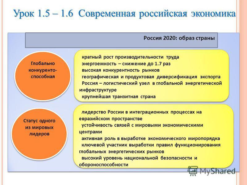 Урок 1.5 – 1.6 Современная российская экономика Глобально конкурентоспособная Глобально конкурентоспособная Статус одного из мировых лидеров кратный рост производительности труда энергоемкость – снижение до 1.7 раз высокая конкурентность рынков геогр