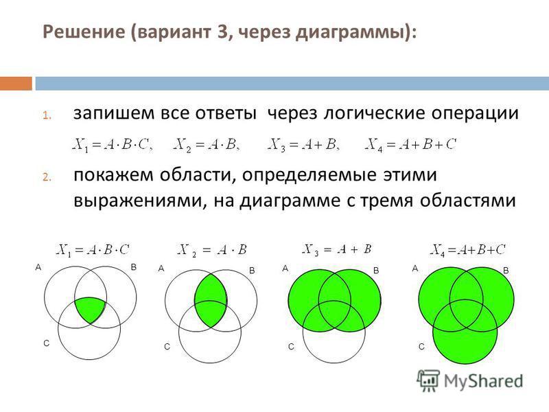 Решение ( вариант 3, через диаграммы ): 1. запишем все ответы через логические операции 2. покажем области, определяемые этими выражениями, на диаграмме с тремя областями AB С A B С A B С A B С