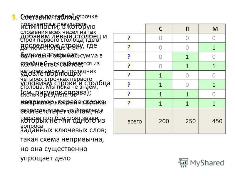 3. Составим таблицу истинности, в которую добавим левый столбец и последнюю строку, где будем записывать количество сайтов, удовлетворяющих условиям строки и столбца ( см. рисунок справа ); например, первая строка соответствует сайтам, на которых нет