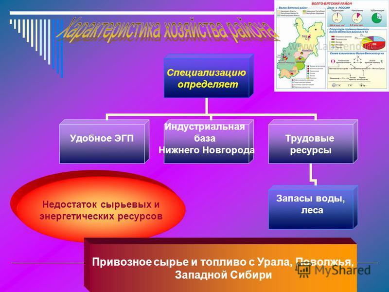 Специализацию определяет Удобное ЭГП Индустриальная база Нижнего Новгорода Трудовые ресурсы Запасы воды, леса Недостаток сырьевых и энергетических ресурсов Привозное сырье и топливо с Урала, Поволжья, Западной Сибири