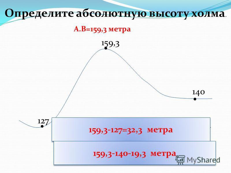 ... 159,3 127 140 Определите абсолютную высоту холма. А.В=159,3 метра Определите относительную высоту холма относительно западного склона Определите относительную высоту холма относительно ВОСТОЧНОГО склона 159,3-127=32,3 метра 159,3-140-19,3 метра