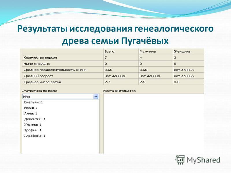 Результаты исследования генеалогического древа семьи Пугачёвых