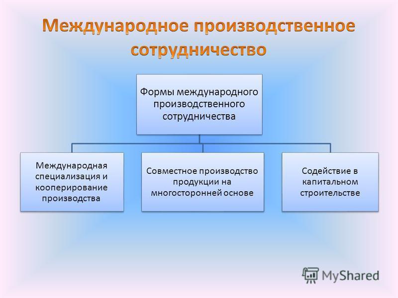 Формы международного производственного сотрудничества Международная специализация и кооперирование производства Совместное производство продукции на многосторонней основе Содействие в капитальном строительстве