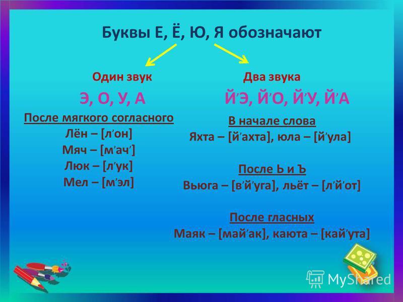 Буквы Е, Ё, Ю, Я обозначают Один звук Два звука После мягкого согласного Лён – [л, он] Мяч – [м, ач, ] Люк – [л, ук] Мел – [м, эл] В начале слова Яхта – [й, акта], юла – [й, ола] После Ь и Ъ Вьюга – [в, й, юга], льёт – [л, й, от] После гласных Маяк –