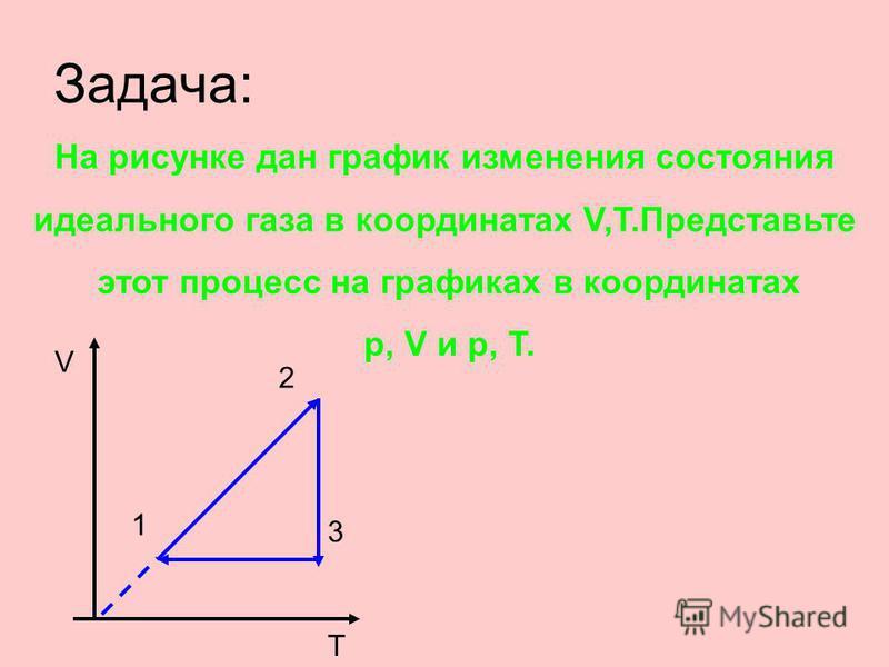 Задача: На рисунке дан график изменения состояния идеального газа в координатах V,T.Представьте этот процесс на графиках в координатах p, V и p, T. V T 1 2 3