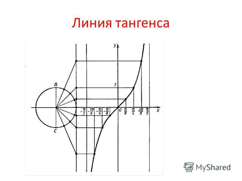 Линия тангенса