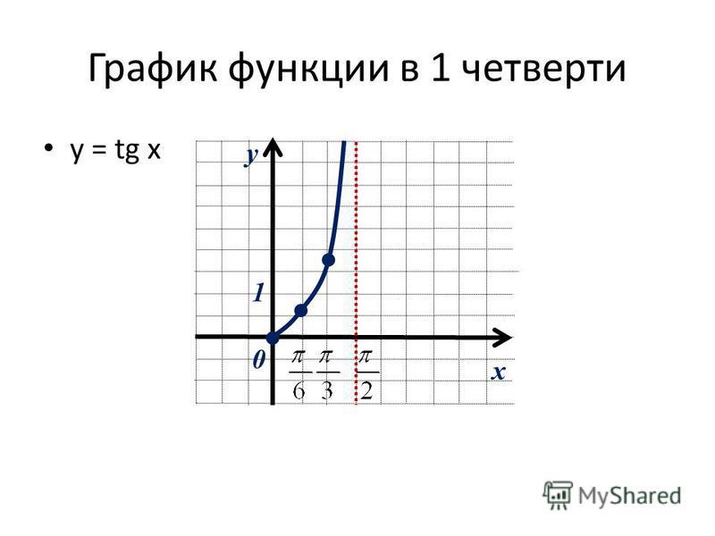 График функции в 1 четверти у = tg x x y 0 1