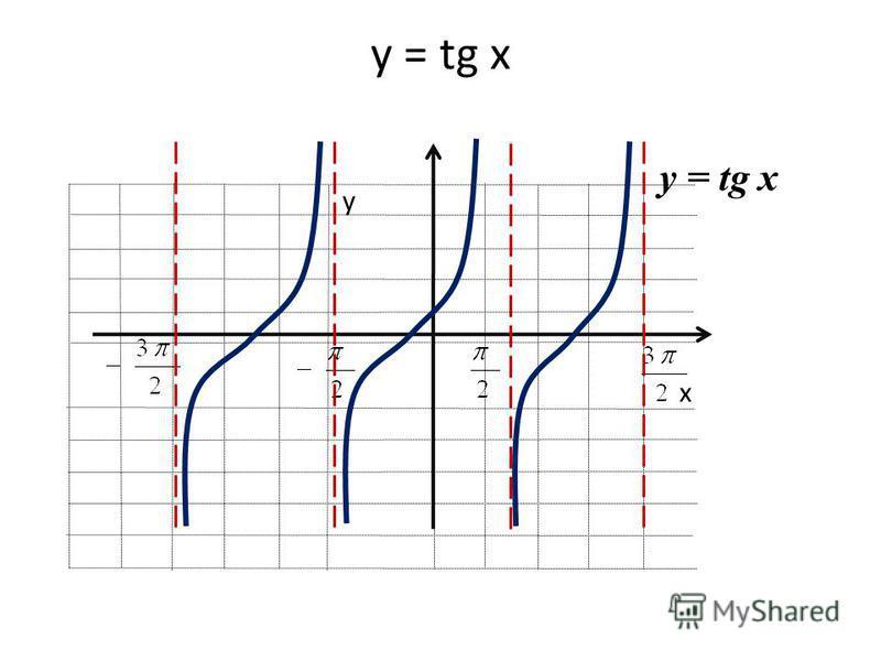 х у y = tg x