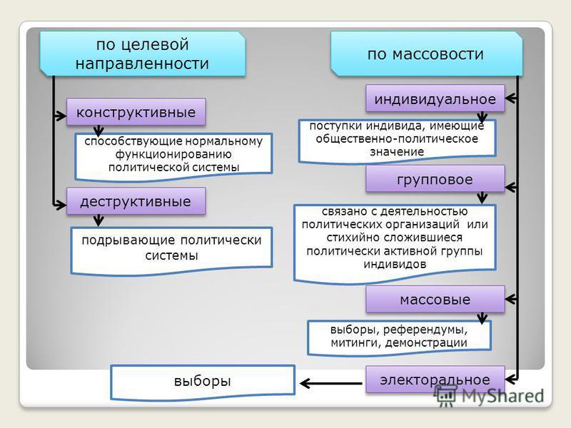 по целевой направленности конструктивные деструктивные способствующие нормальному функционированию политической системы подрывающие политически системы по массовости индивидуальное поступки индивида, имеющие общественно-политическое значение группово