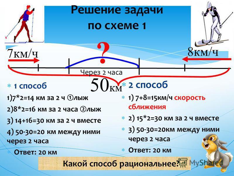 Решение задачи по схеме 1 2 способ 1) 7+8=15 км/ч скорость сближения 2) 15*2=30 км за 2 ч вместе 3) 50-30=20 км между ними через 2 часа Ответ: 20 км 1 способ 1)7*2=14 км за 2 ч лыж 2)8*2=16 км за 2 часа лыж 3) 14+16=30 км за 2 ч вместе 4) 50-30=20 км