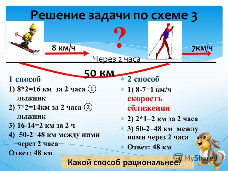 Решение задачи по схеме 3 2 способ 1) 8-7=1 км/ч скорость сближения 2) 2*1=2 км за 2 часа 3) 50-2=48 км между ними через 2 часа Ответ: 48 км 50 км Через 2 часа 8 км/ч 7 км/ч 1 способ 1)8*2=16 км за 2 часа лыжник 2)7*2=14 км за 2 часа лыжник 3)16-14=2