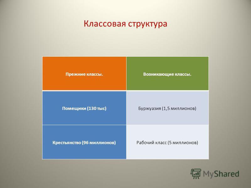 Классовая структура Прежние классы.Возникающие классы. Помещики (130 тыс)Буржуазия (1,5 миллионов) Крестьянство (96 миллионов)Рабочий класс (5 миллионов)