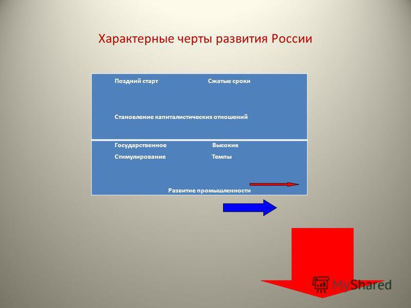 Характерные черты развития России Поздний старт Сжатые сроки Становление капиталистических отношений Государственное Высокие Стимулирование Темпы Развитие промышленности