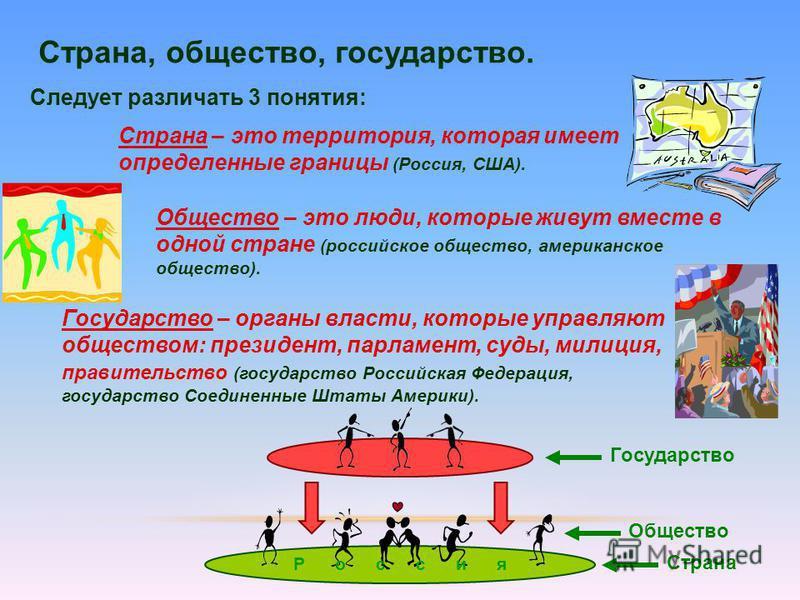 Страна – это территория, которая имеет определенные границы (Россия, США). Следует различать 3 понятия: Страна, общество, государство. Общество – это люди, которые живут вместе в одной стране (российское общество, американское общество). Государство