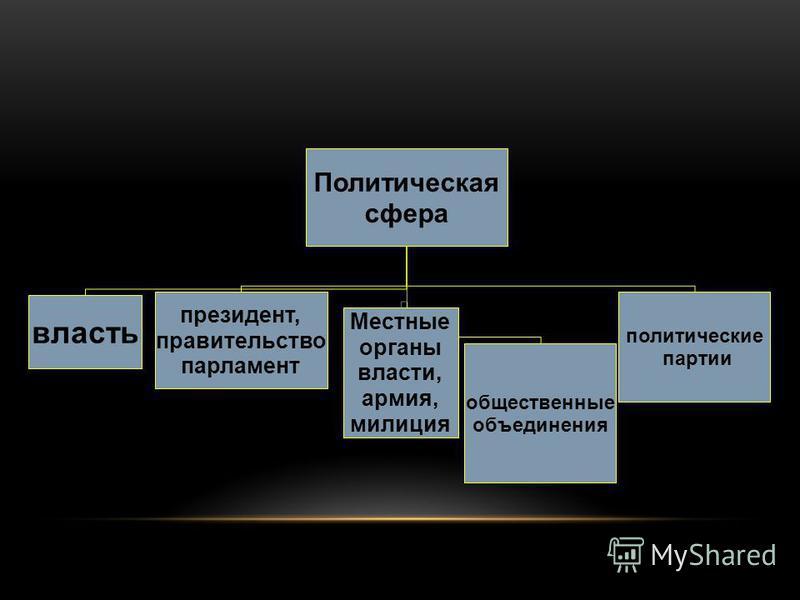 Политическая сфера власть президент, правительство парламент Местные органы власти, армия, милиция общественные объединения политические партии
