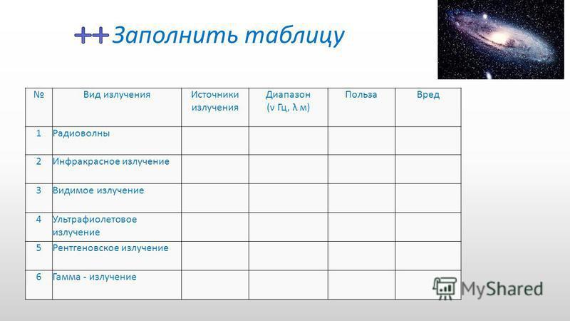 Заполнить таблицу Вид излучения Источники излучения Диапазон (ν Гц, λ м) Польза Вред 1Радиоволны 2Инфракрасное излучение 3Видимое излучение 4Ультрафиолетовое излучение 5Рентгеновское излучение 6Гамма - излучение