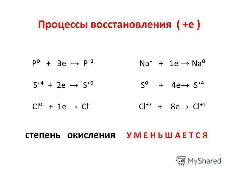 P + 3e P ³ Na + 1e Na S + 2e S S + 4e S Cl + 1e Cl Cl + 8e Cl¹ Процессы восстановления ( +е ) степень окисления У М Е Н Ь Ш А Е Т С Я