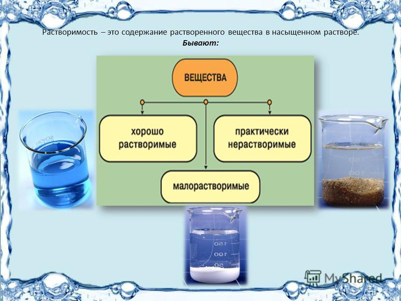 Растворимость – это содержание растворенного вещества в насыщенном растворе. Бывают:
