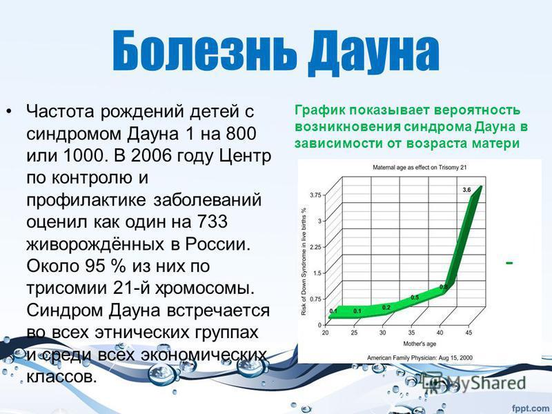 Болезнь Даона Частота рождений детей с синдромом Даона 1 на 800 или 1000. В 2006 году Центр по контролю и профилактике заболеваний оценил как один на 733 живорождённых в России. Около 95 % из них по трисомии 21-й хромосомы. Синдром Даона встречается