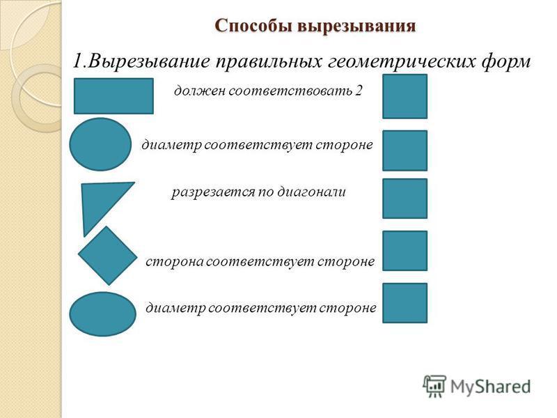 Способы вырезывания 1. Вырезывание правильных геометрических форм должен соответствовать 2 диаметр соответствует стороне разрезается по диагонали сторона соответствует стороне диаметр соответствует стороне