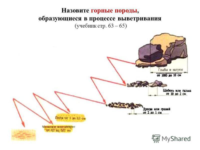 Назовите горные породы, образующиеся в процессе выветривания ( учебник стр. 63 – 65)