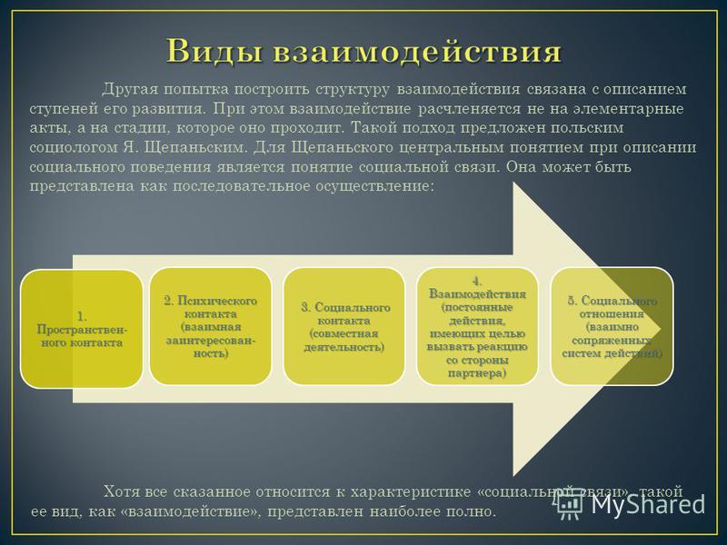 1. Пространствен- ного контакта 2. Психического контакта (взаимная заинтересованность) 3. Социального контакта (совместная деятельность) 4. Взаимодействия (постоянные действия, имеющих целью вызвать реакцию со стороны партнера) 5. Социального отношен